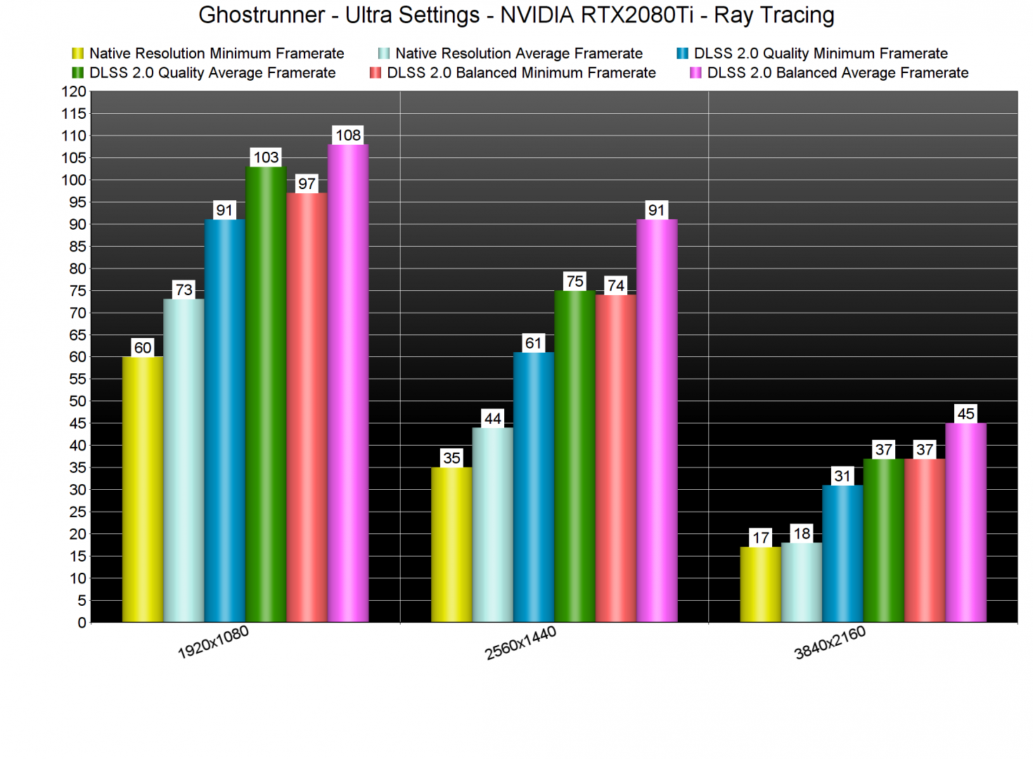 Ghostrunner Ray Tracing benchmarks