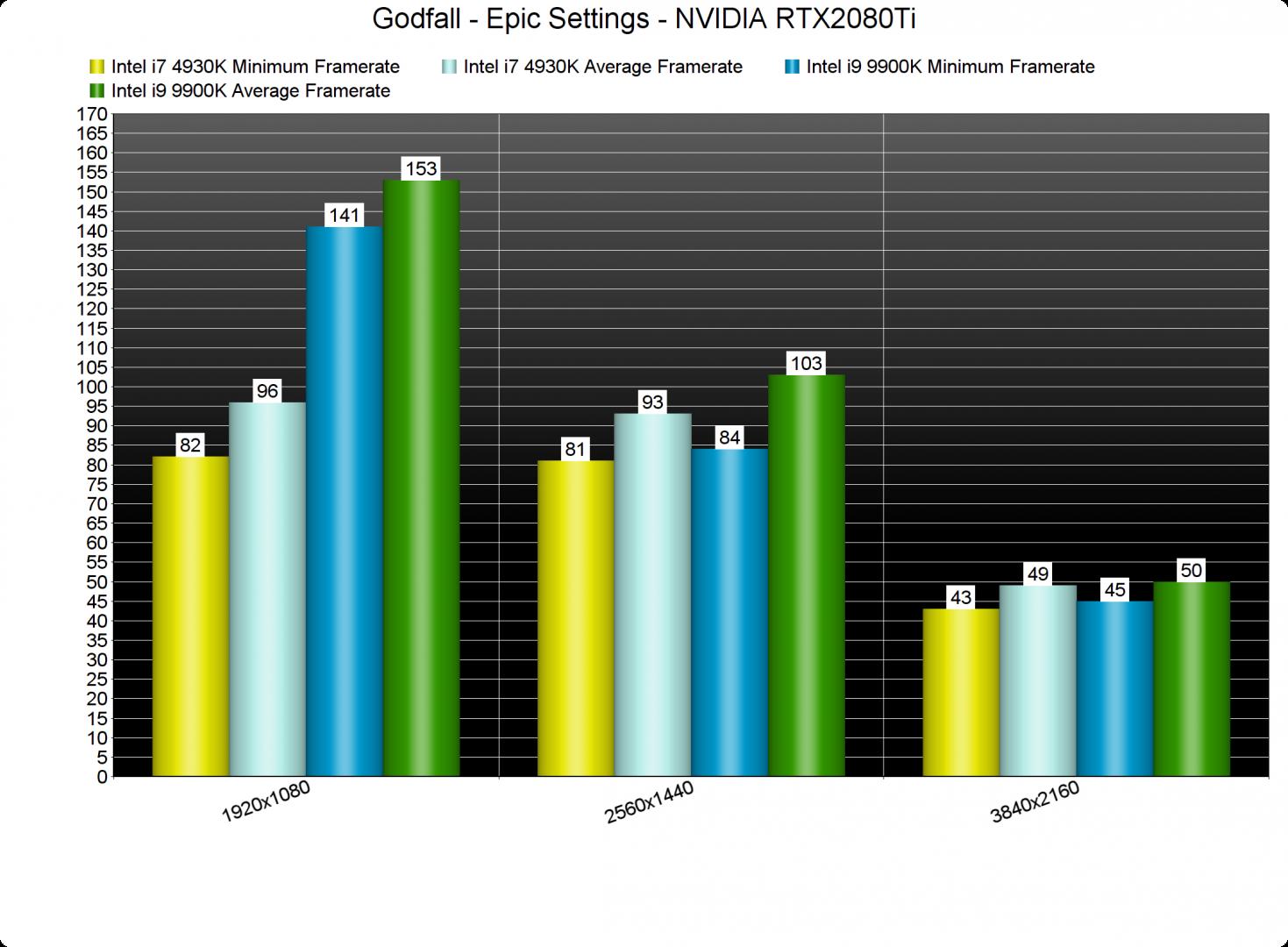 Godfall CPU benchmarks-2