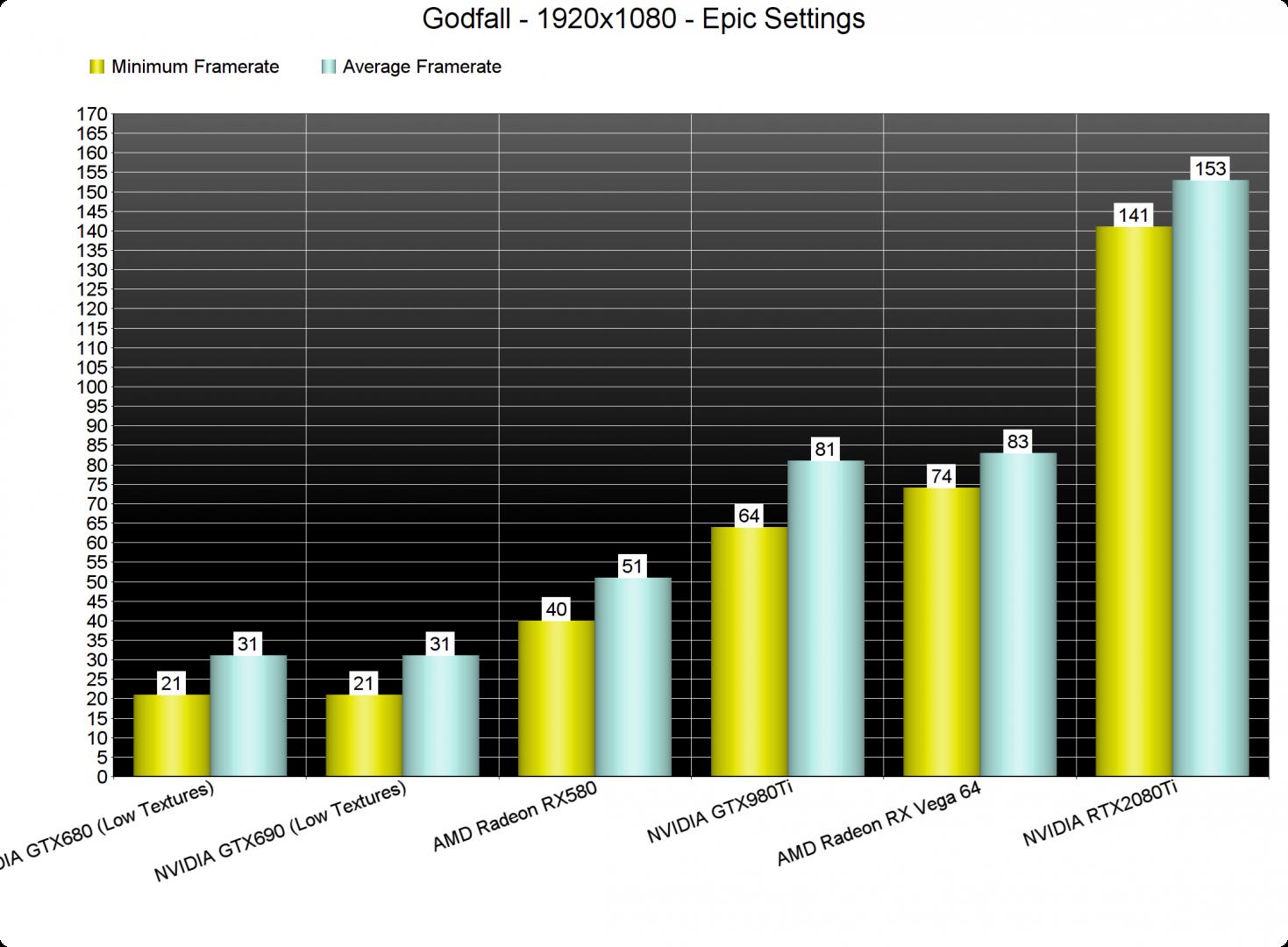 Godfall GPU benchmarks-1