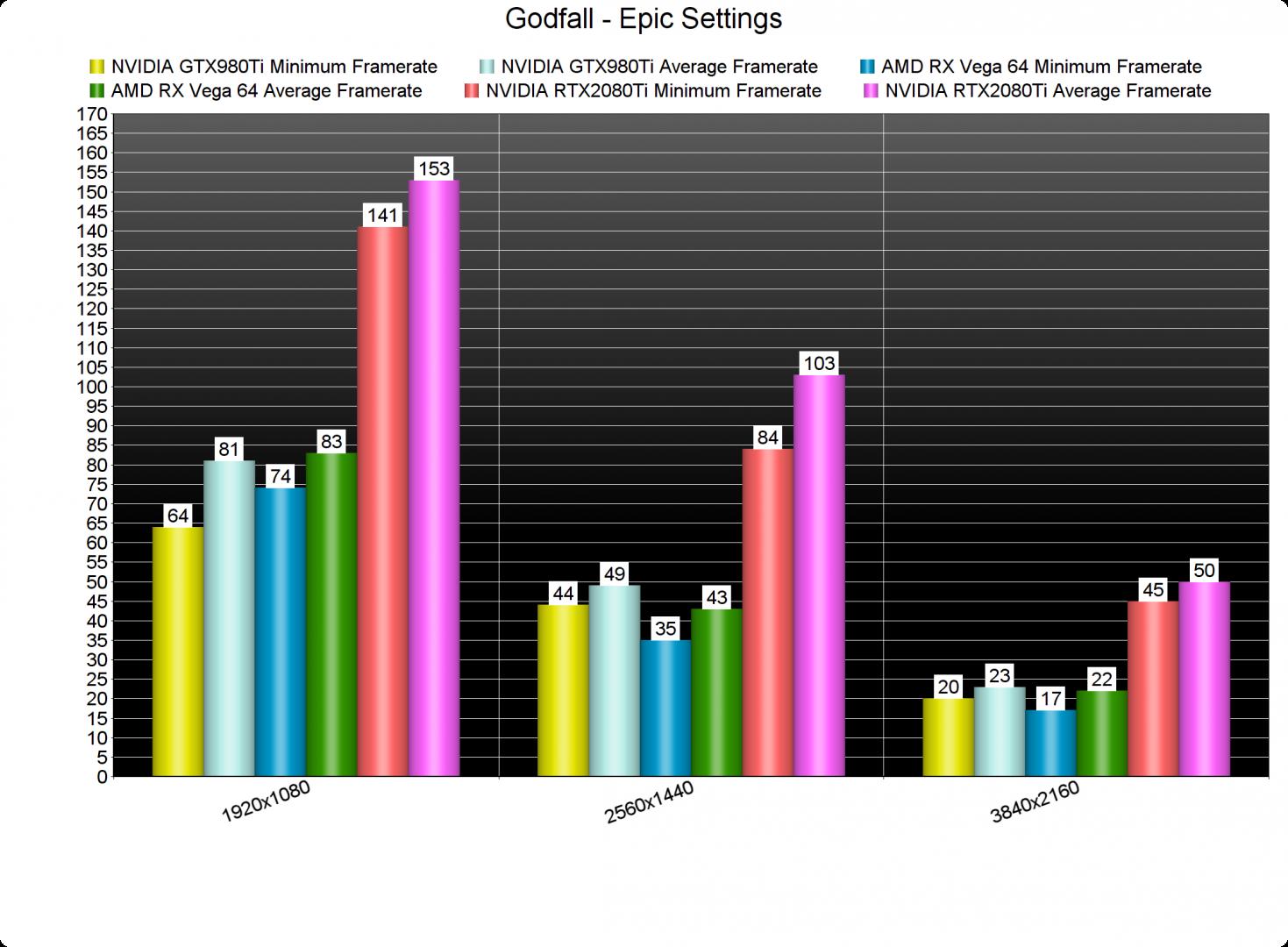 Godfall GPU benchmarks-2