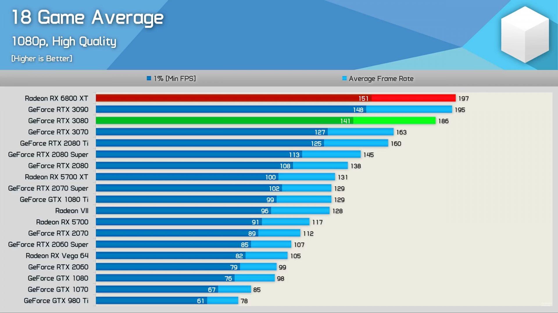 Hardware Unboxed AMD Radeon RX 6800XT benchmarks