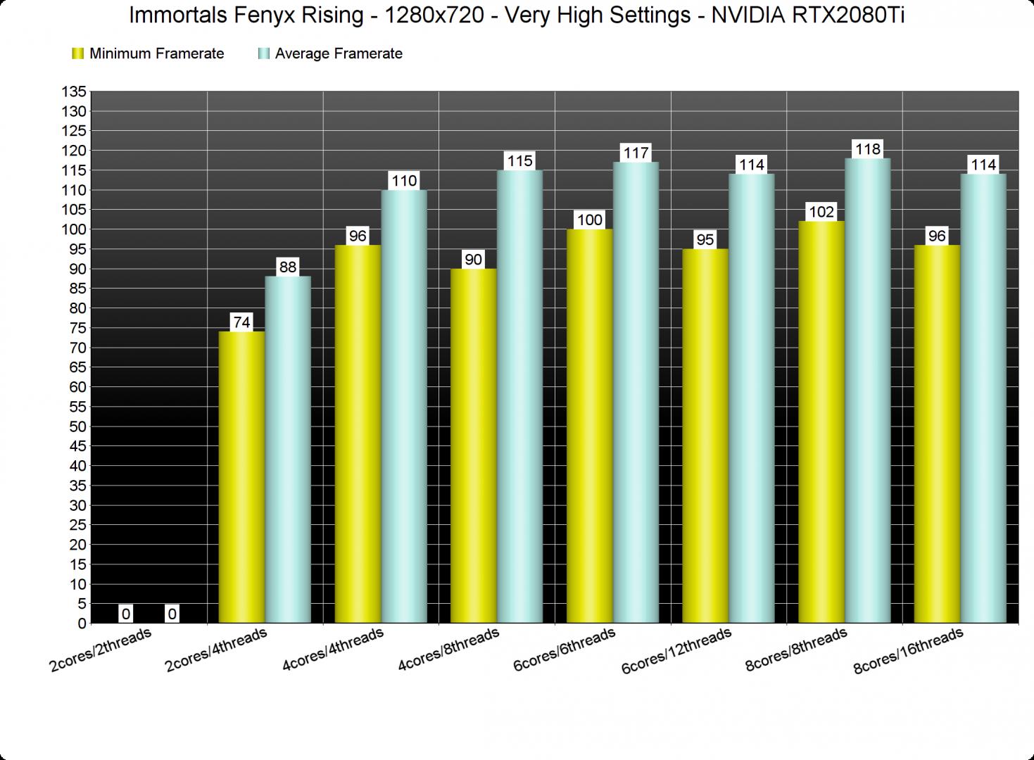 Immortals Fenyx Rising CPU benchmarks-1