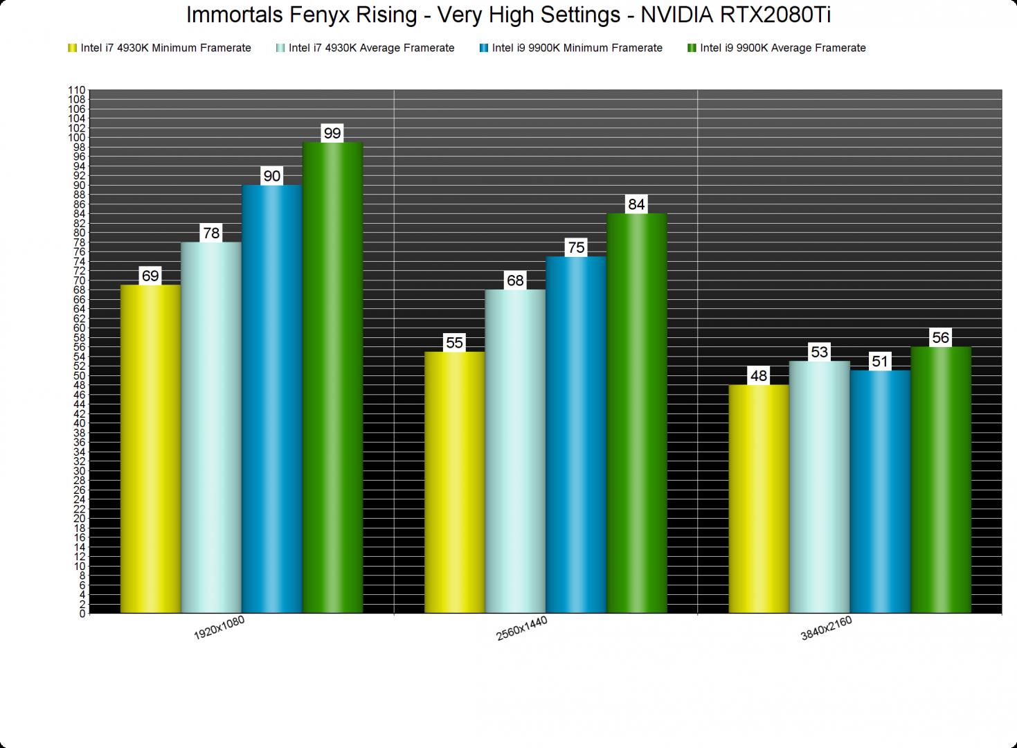 Immortals Fenyx Rising CPU benchmarks-2