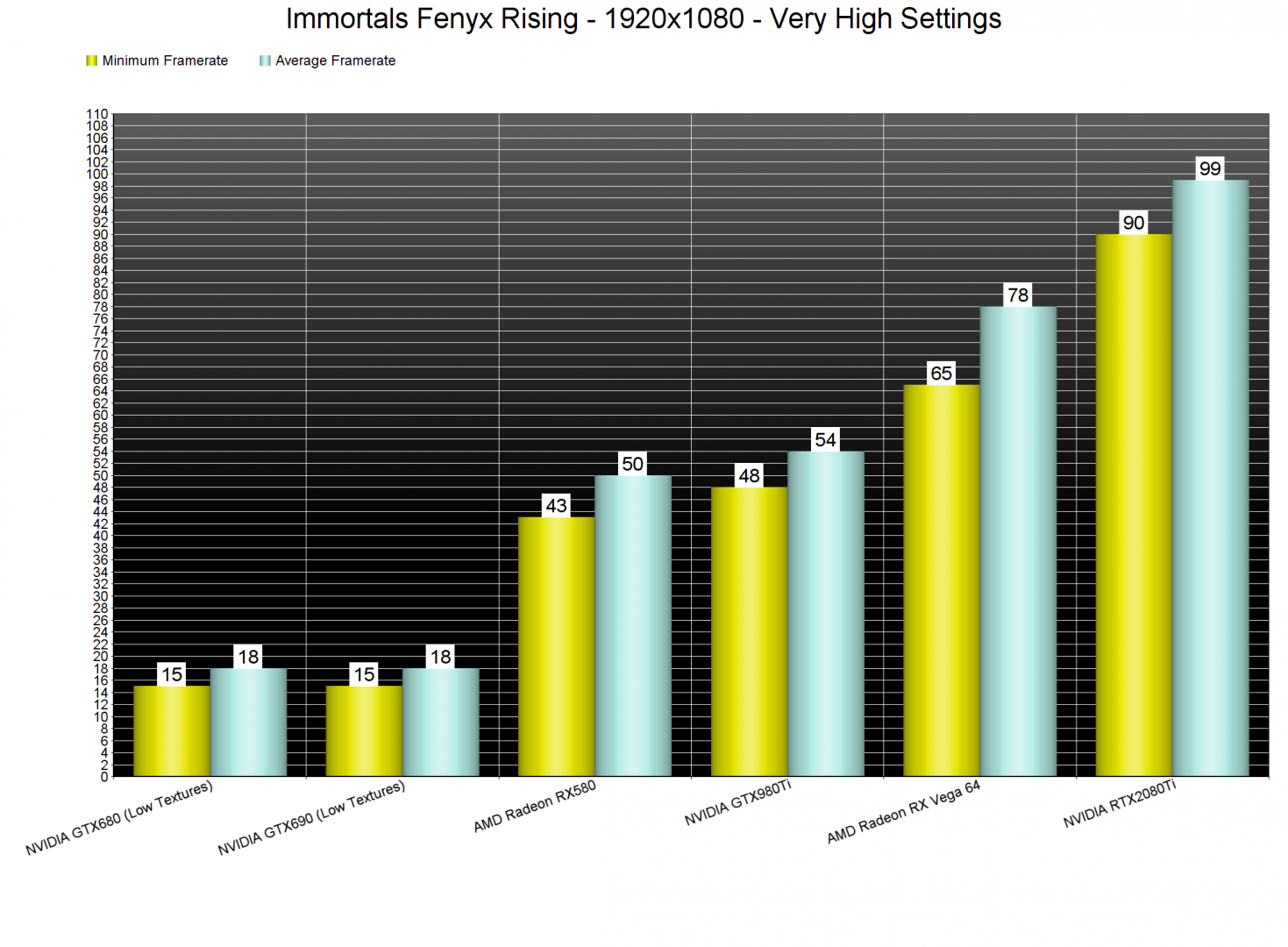 Immortals Fenyx Rising GPU benchmarks-1