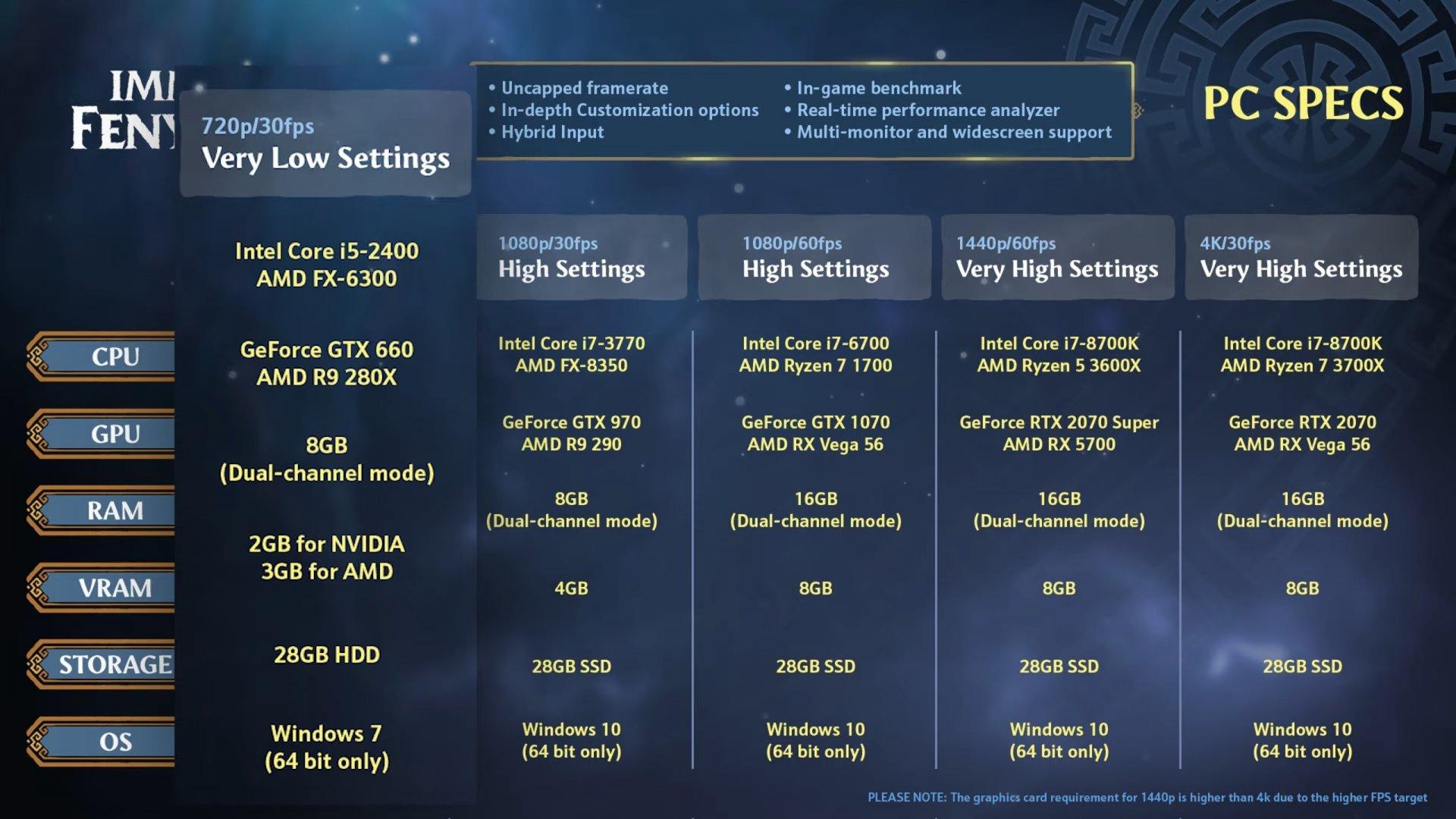 Immortals Fenyx Rising PC requirements