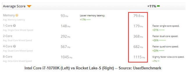 Intel Rocket Leak S early benchmarks-1