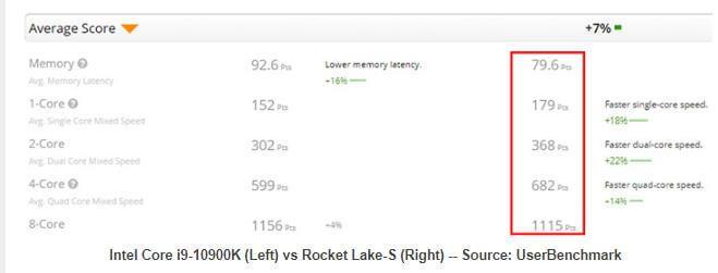 Intel Rocket Leak S early benchmarks-2