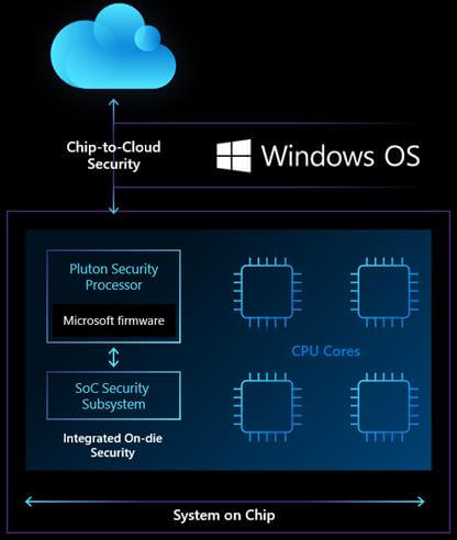 Microsoft Pluton details