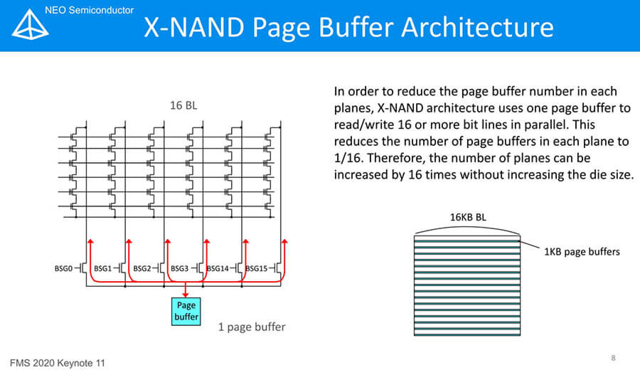 NEO Semiconductor X-NAND-5