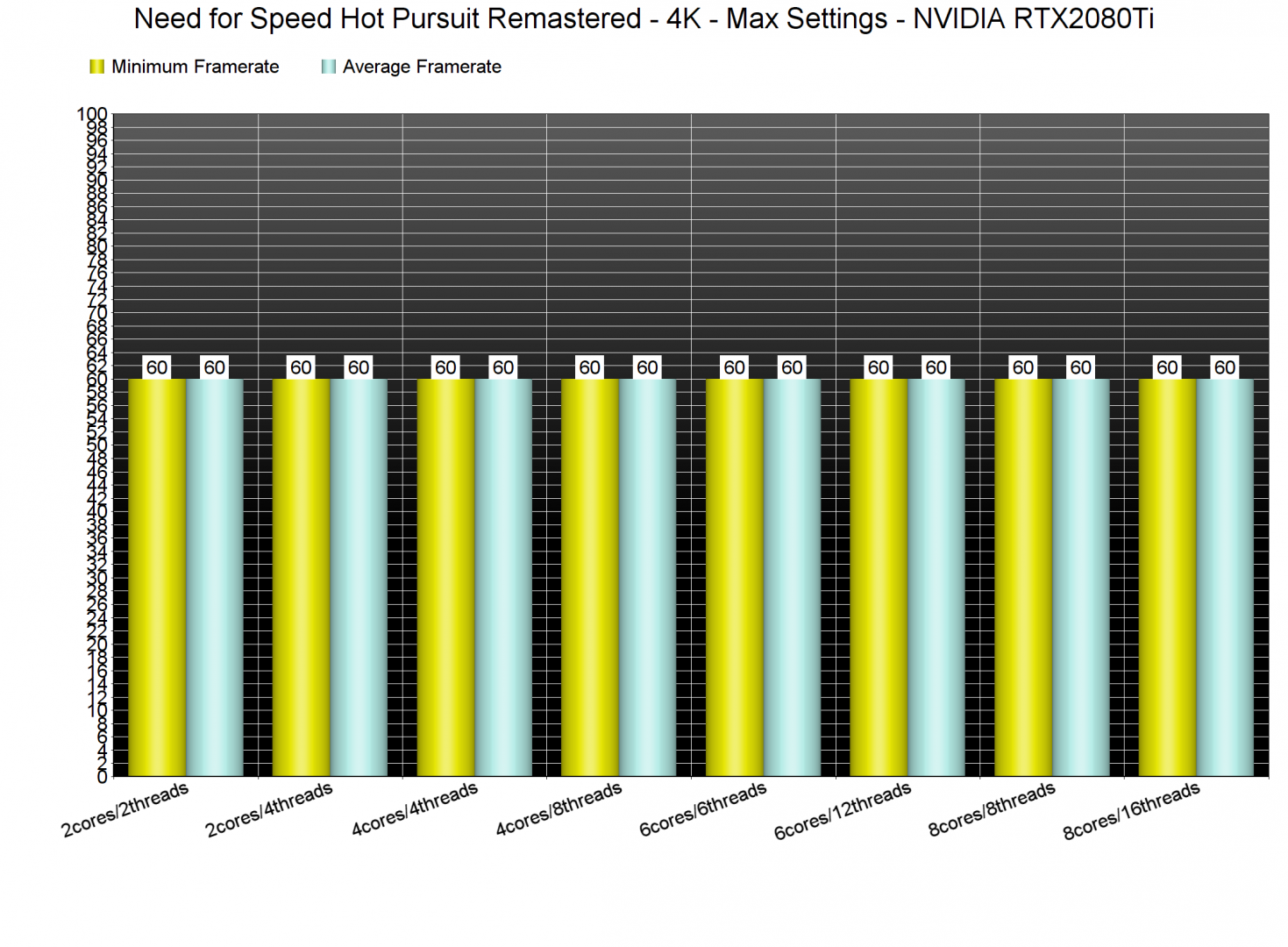 Need for Speed Hot Pursuit Remastered CPU benchmarks
