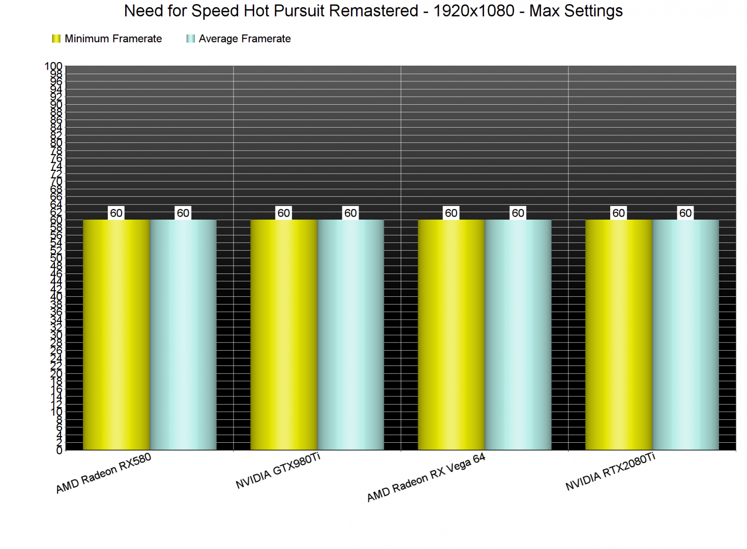 Need for Speed Hot Pursuit Remastered GPU benchmarks-1