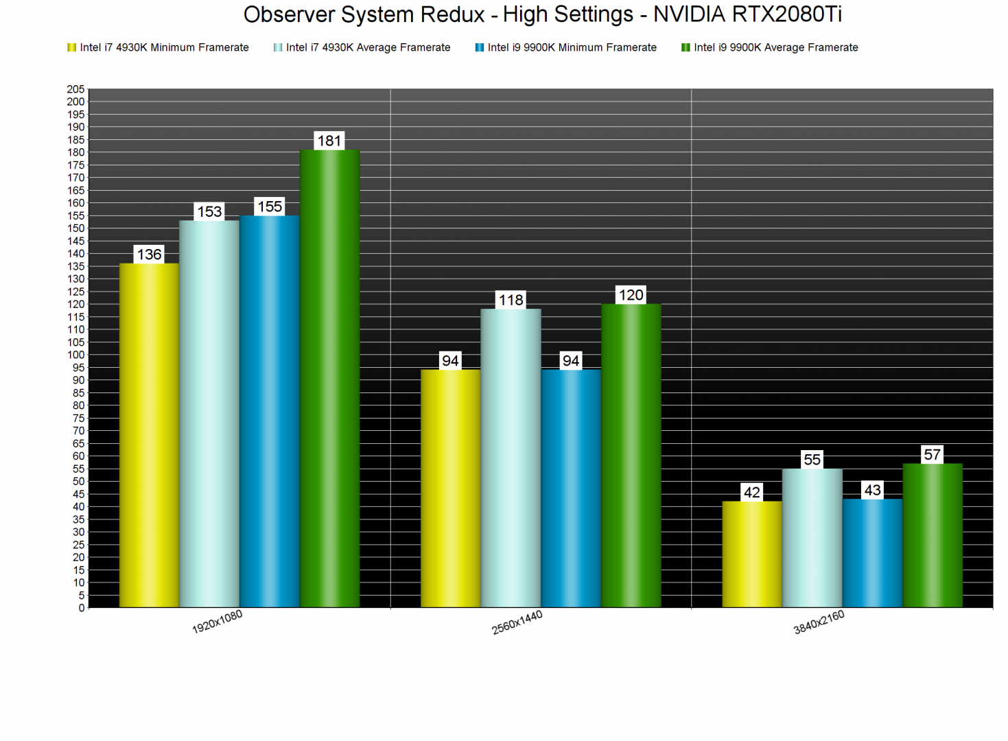 Observer System Redux CPU benchmarks-2-new