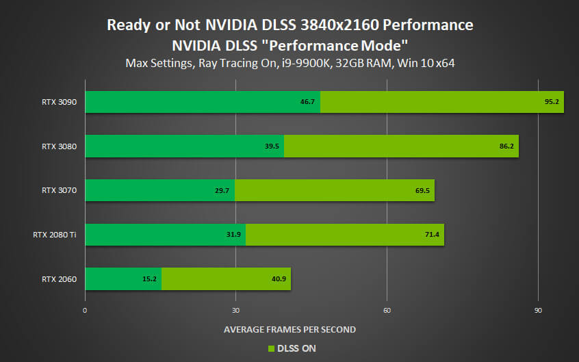 Ready or Not DLSS benchmarks