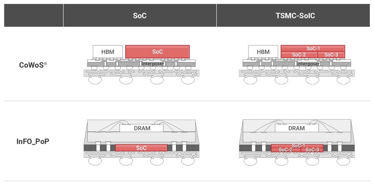 TSMC SoIC slide-2
