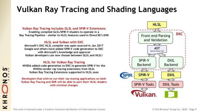 Vulkan vendor-agnostic ray tracing-1