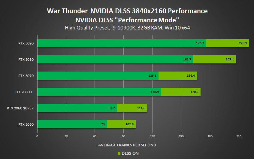 War Thunder DLSS benchmarks