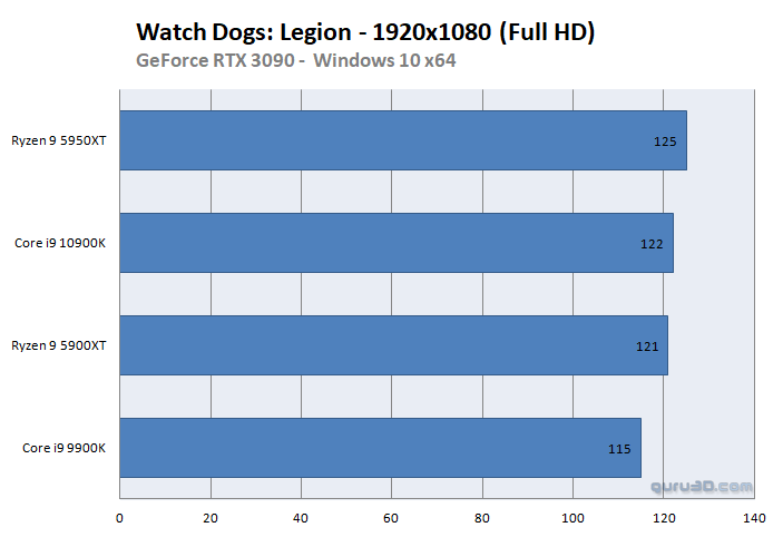 Watch Dogs Legion Guru3D