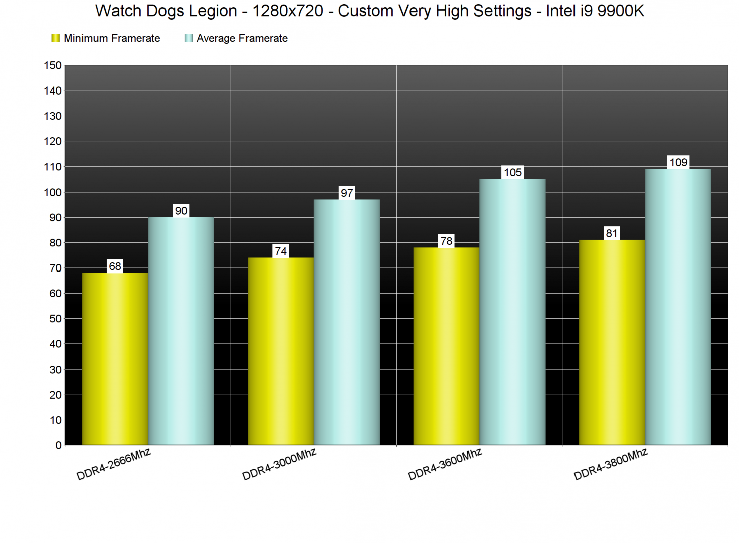 Watch Dogs Legion RAM frequency benchmarks