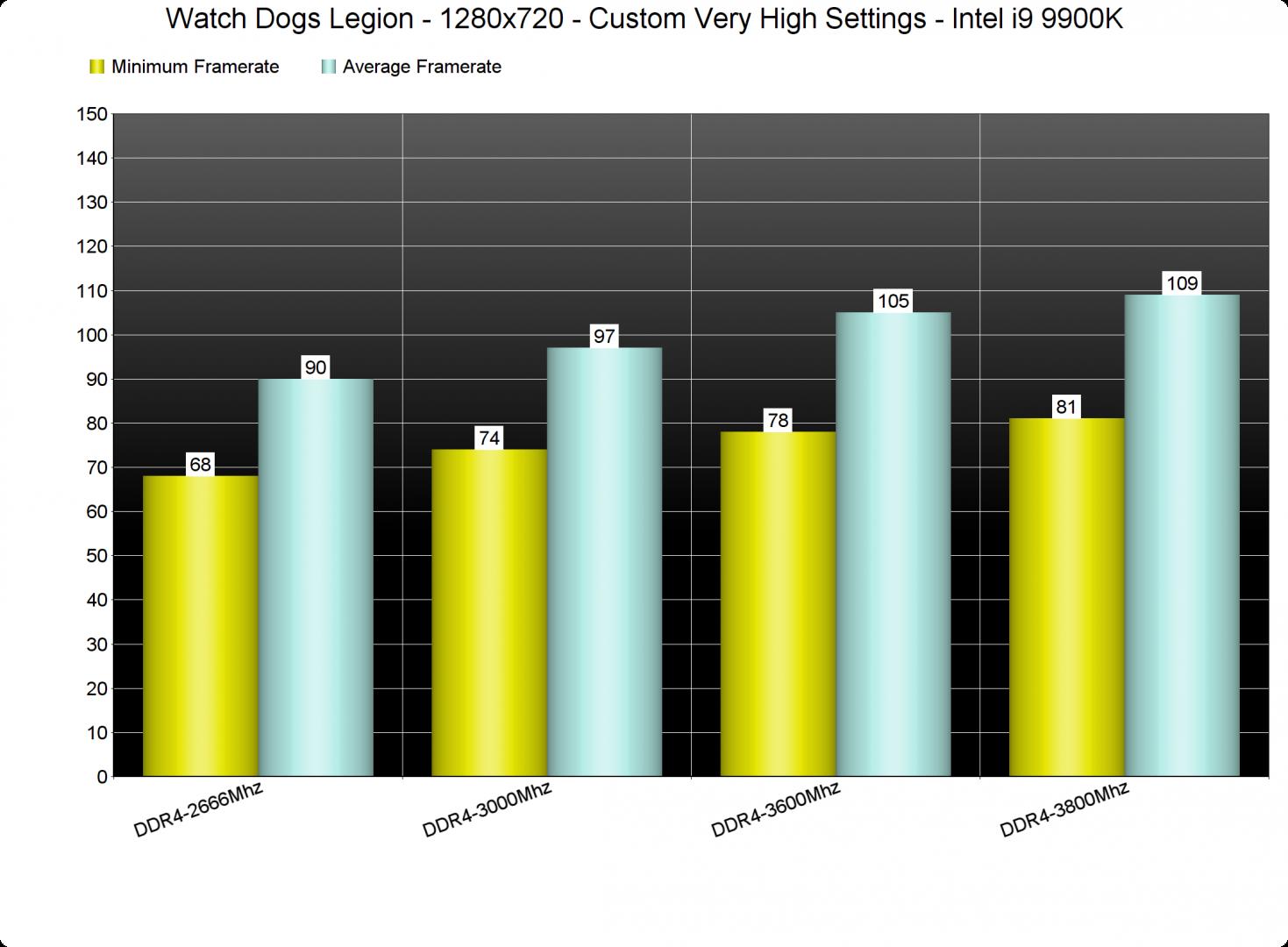 Watch Dogs Legion RAM frequency benchmarks