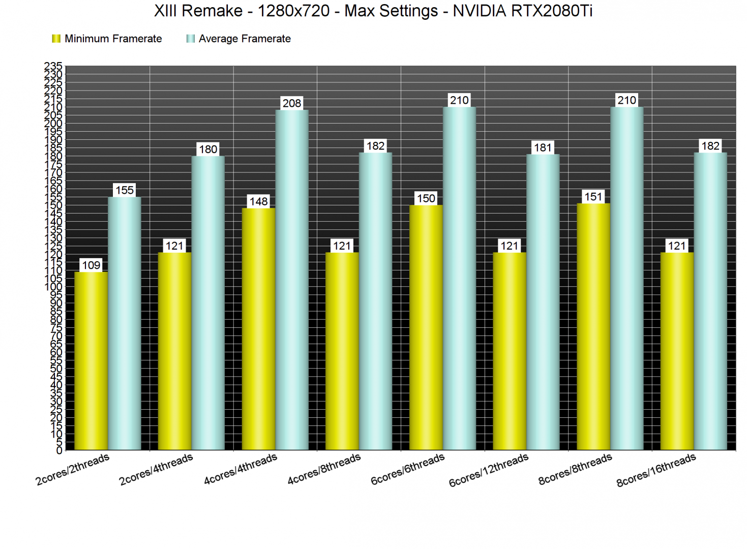 XIII Remake CPU benchmarks-1