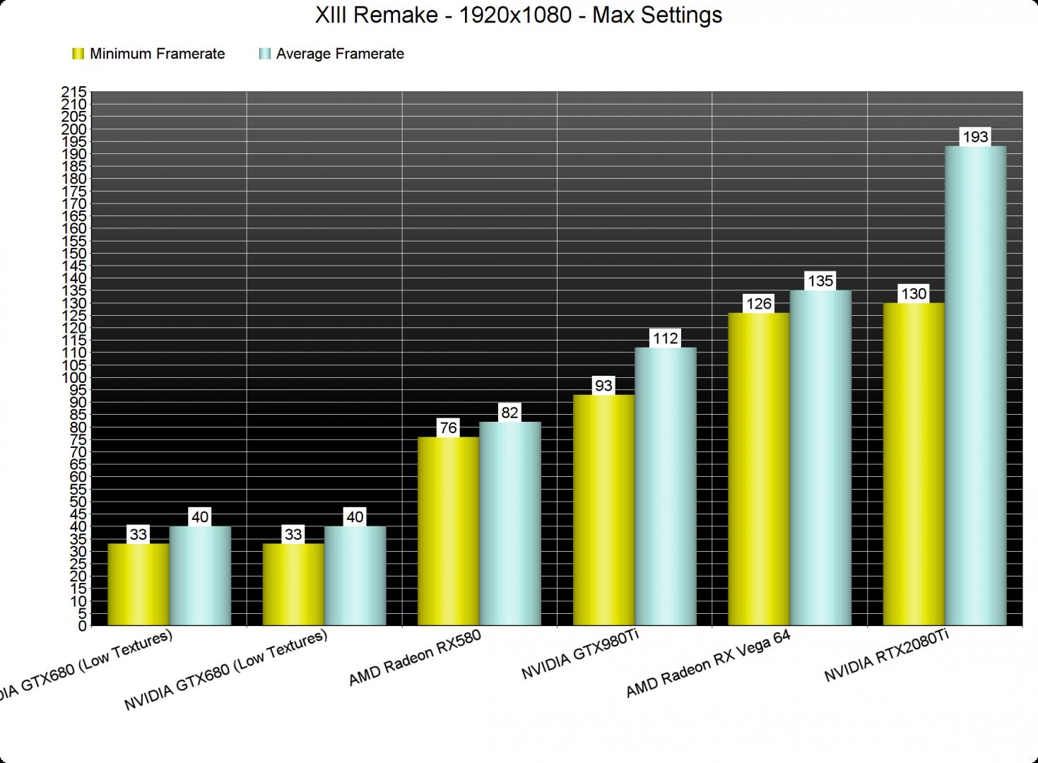 XIII Remake GPU benchmarks-1