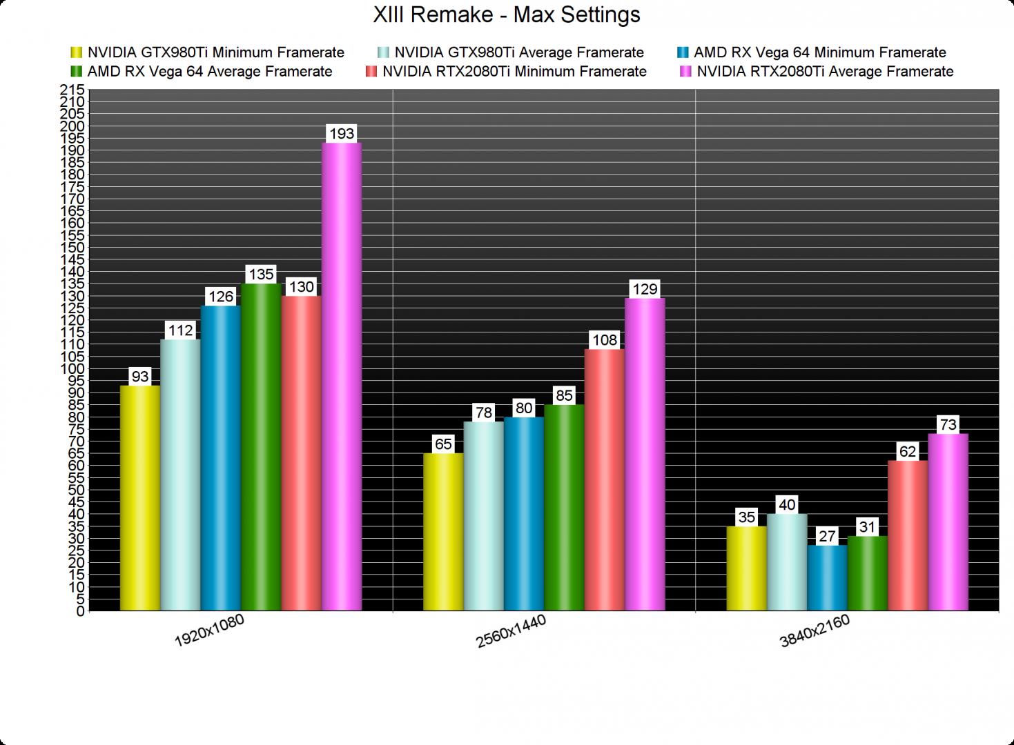 XIII Remake GPU benchmarks-2