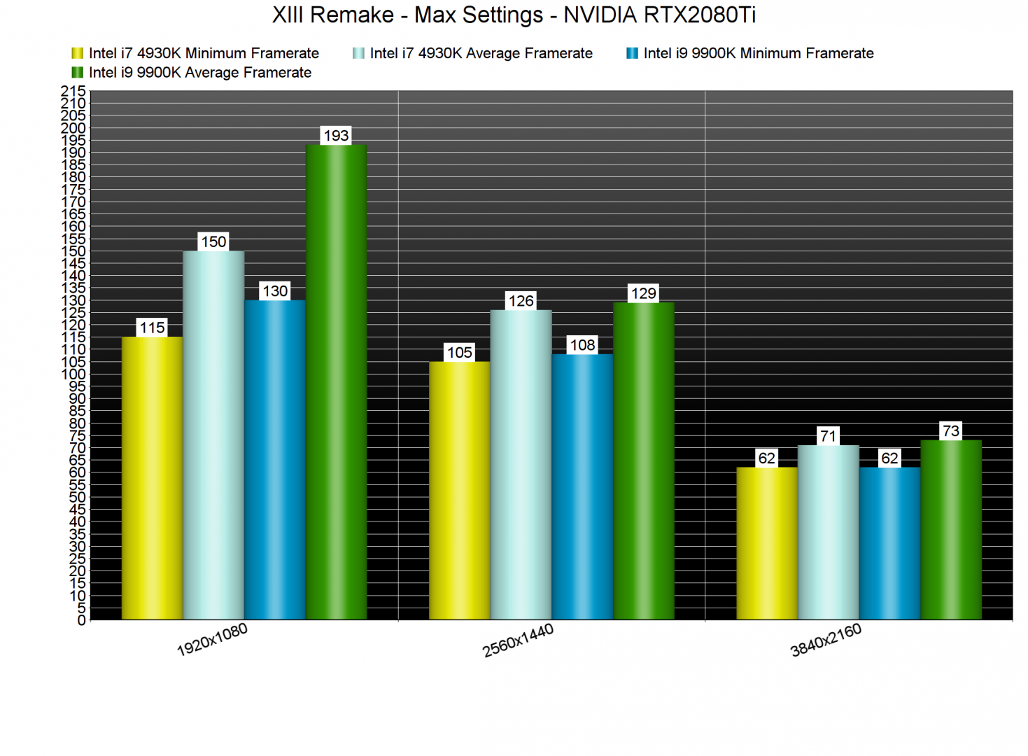 XIII Remake CPU benchmarks-2
