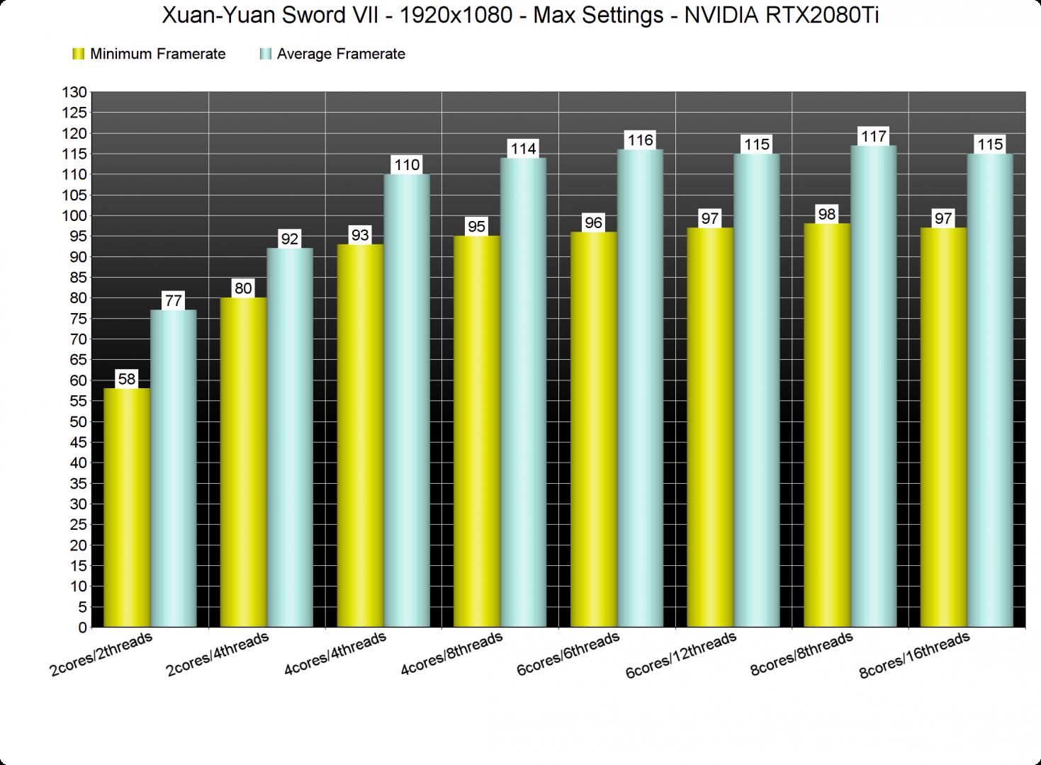 Xuan-Yuan Sword VII CPU benchmarks-1