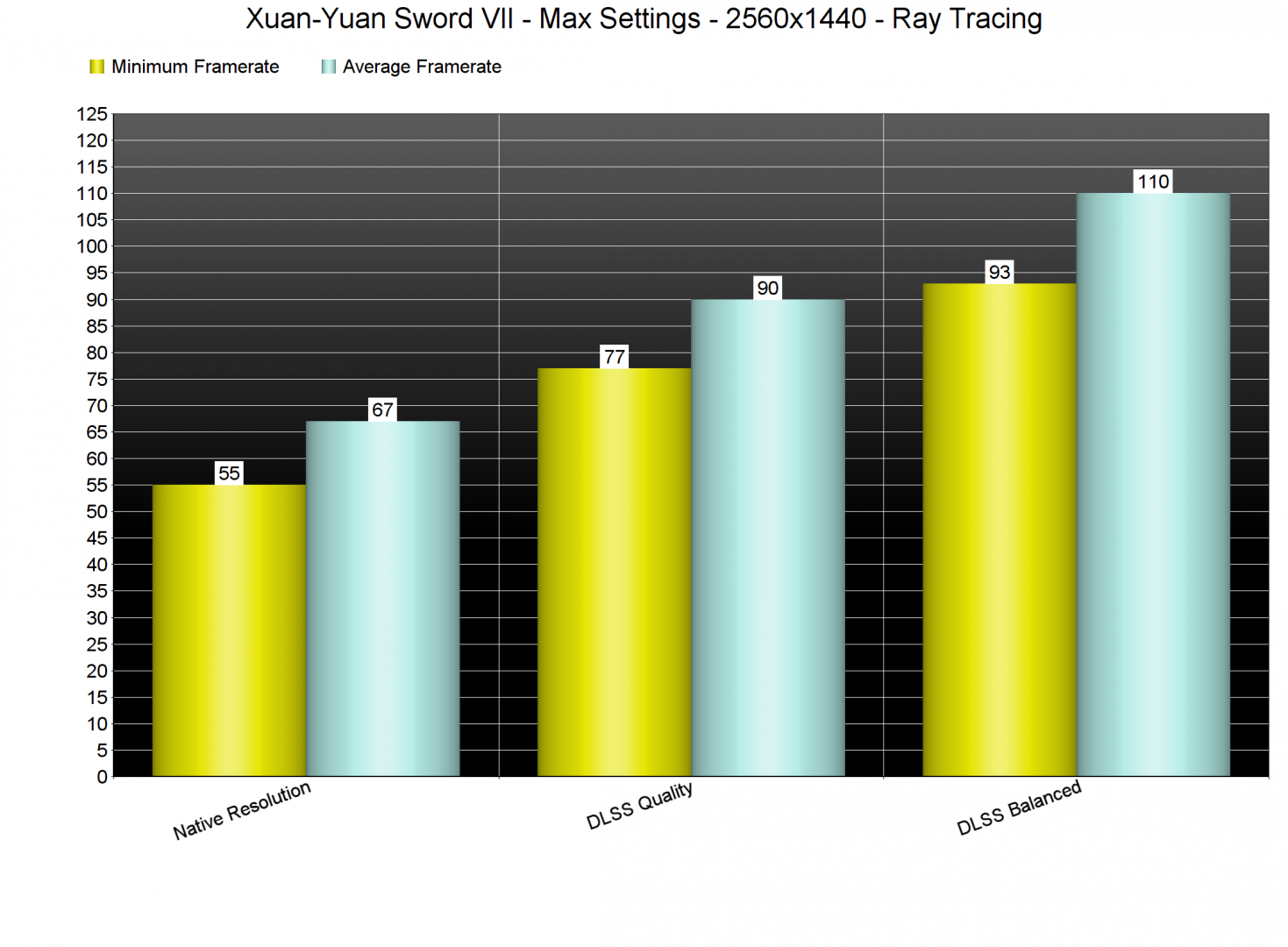 Xuan-Yuan Sword VII DLSS & Ray Tracing Benchmarks