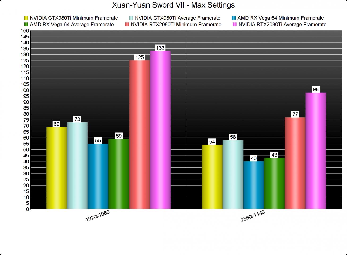 Xuan-Yuan Sword VII GPU benchmarks-2