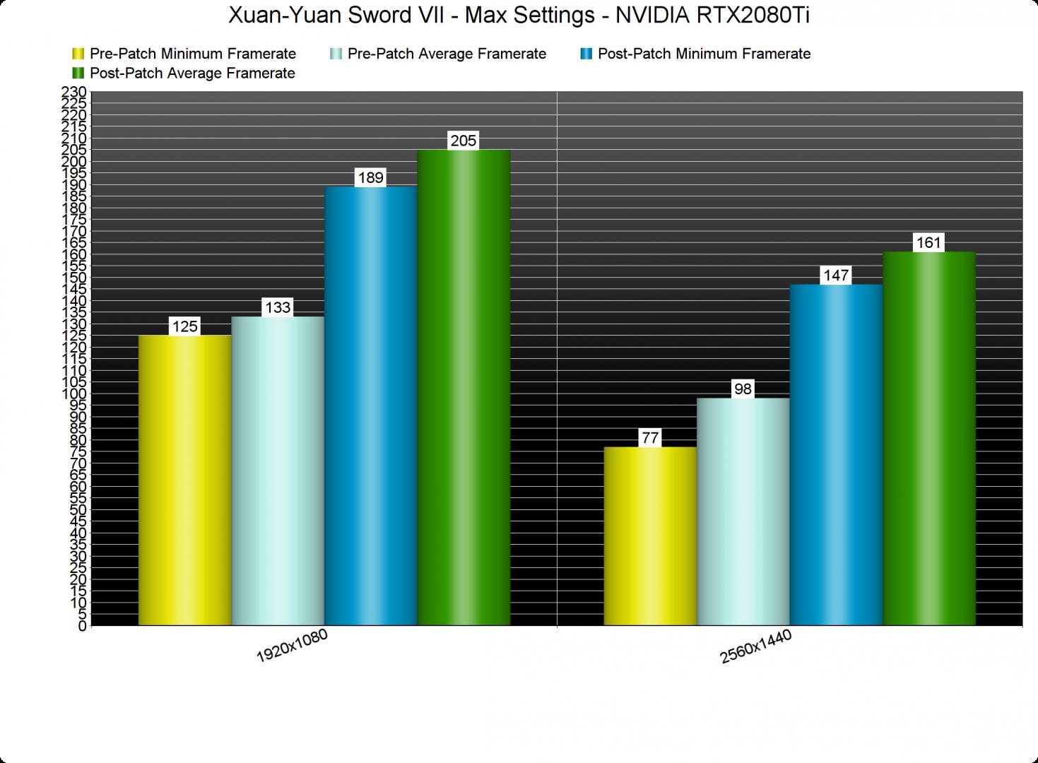 Xuan-Yuan Sword VII GPU benchmarks-3