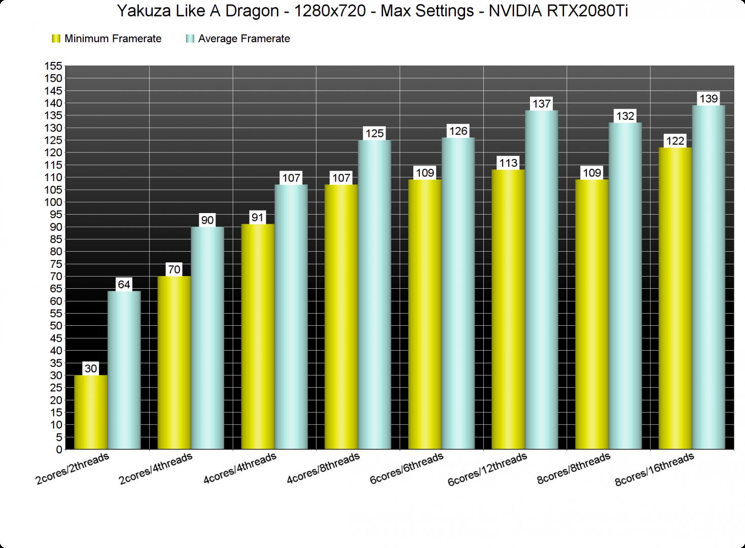 Yakuza Like A Dragon CPU benchmarks-1