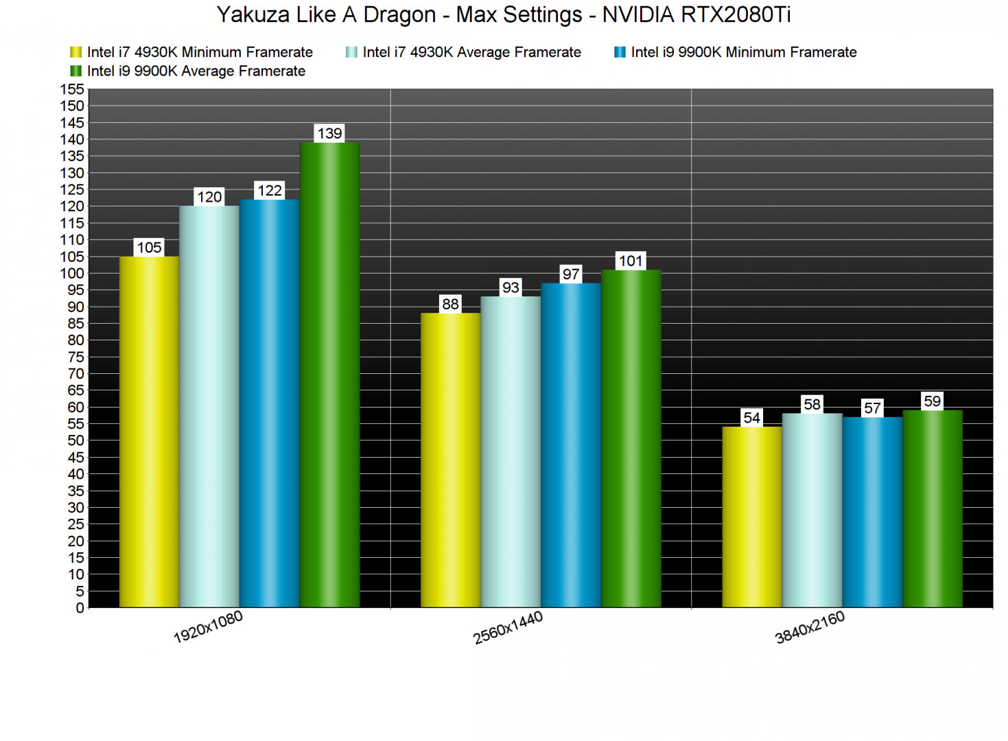 Yakuza Like A Dragon CPU benchmarks-2
