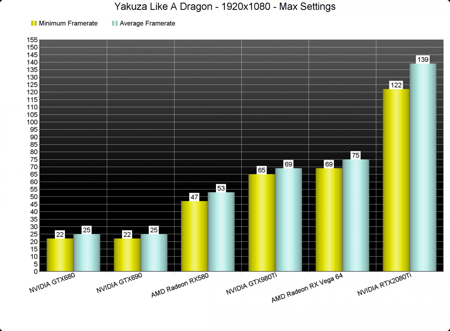 Yakuza Like A Dragon GPU benchmarks-1