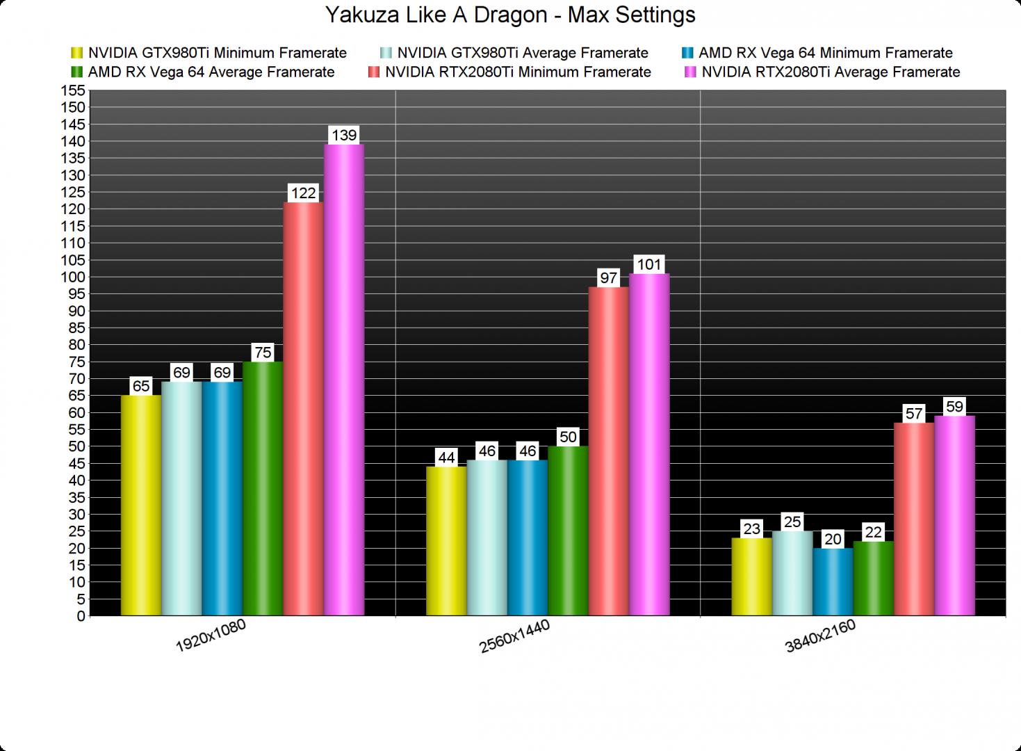 Yakuza Like A Dragon GPU benchmarks-2