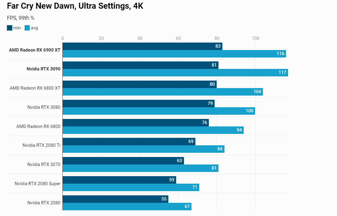 AMD RX 6900XT benchmarks-3