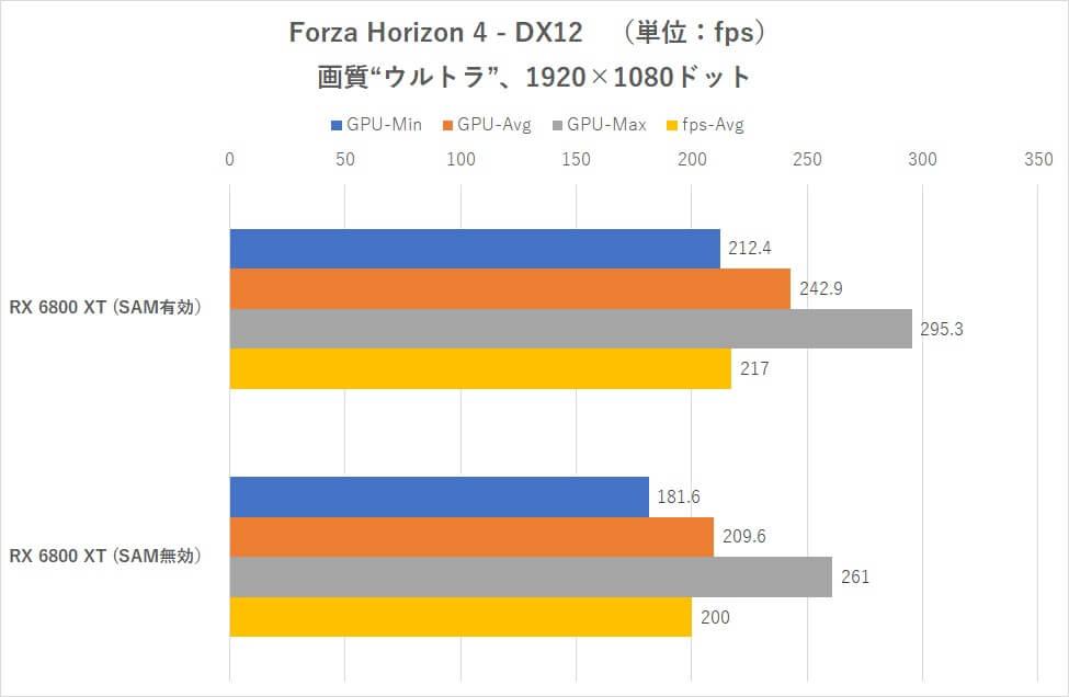 AMD SAM on Intel CPUs benchmarks-5