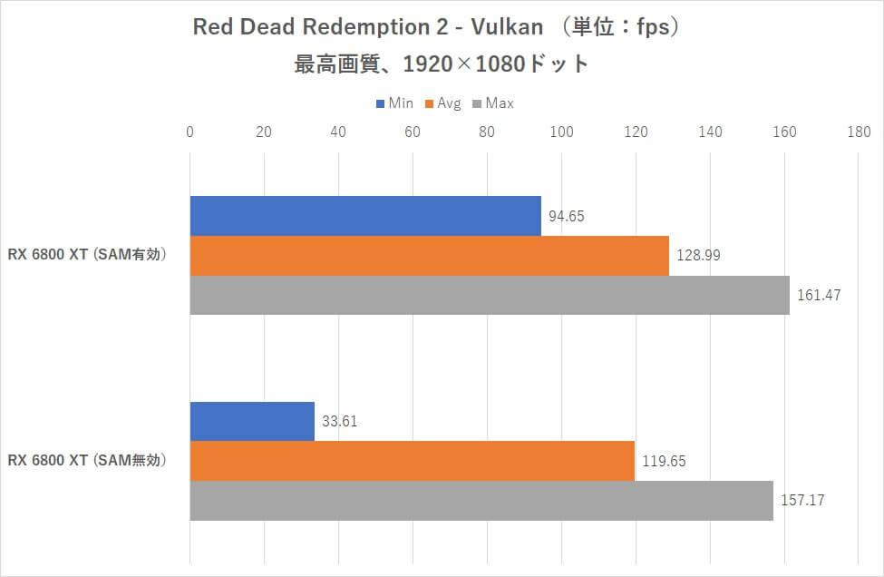 AMD SAM on Intel CPUs benchmarks-6
