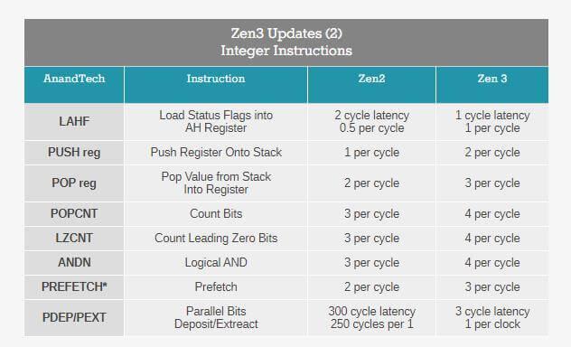 AMD Zen 3 instructions