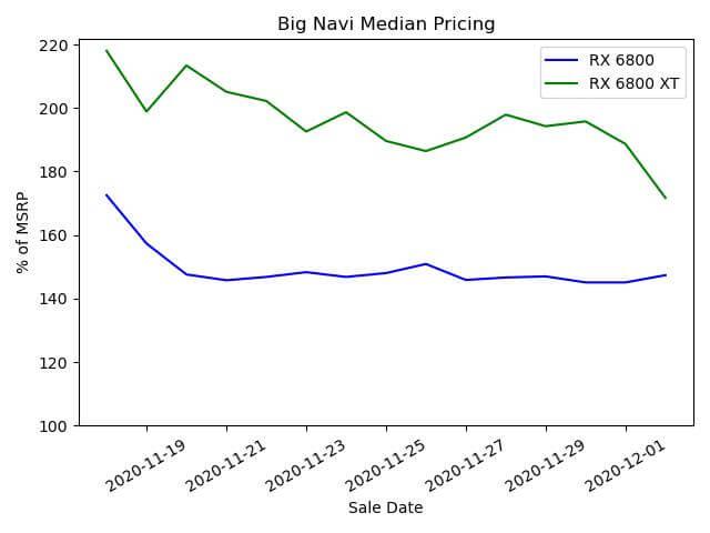 Big Navi prices