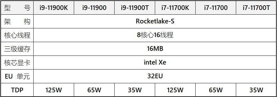 Intel Rocket Lake-S and Comet Lake-S lineup-1