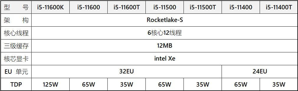 Intel Rocket Lake-S and Comet Lake-S lineup-2