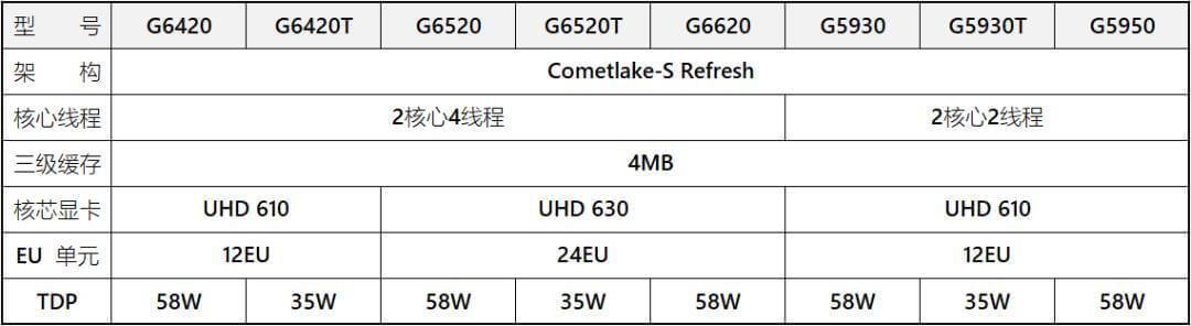 Intel Rocket Lake-S and Comet Lake-S lineup-4