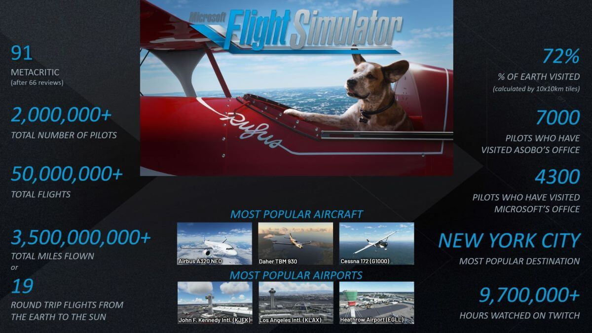 Microsoft Flight Simulator infograph