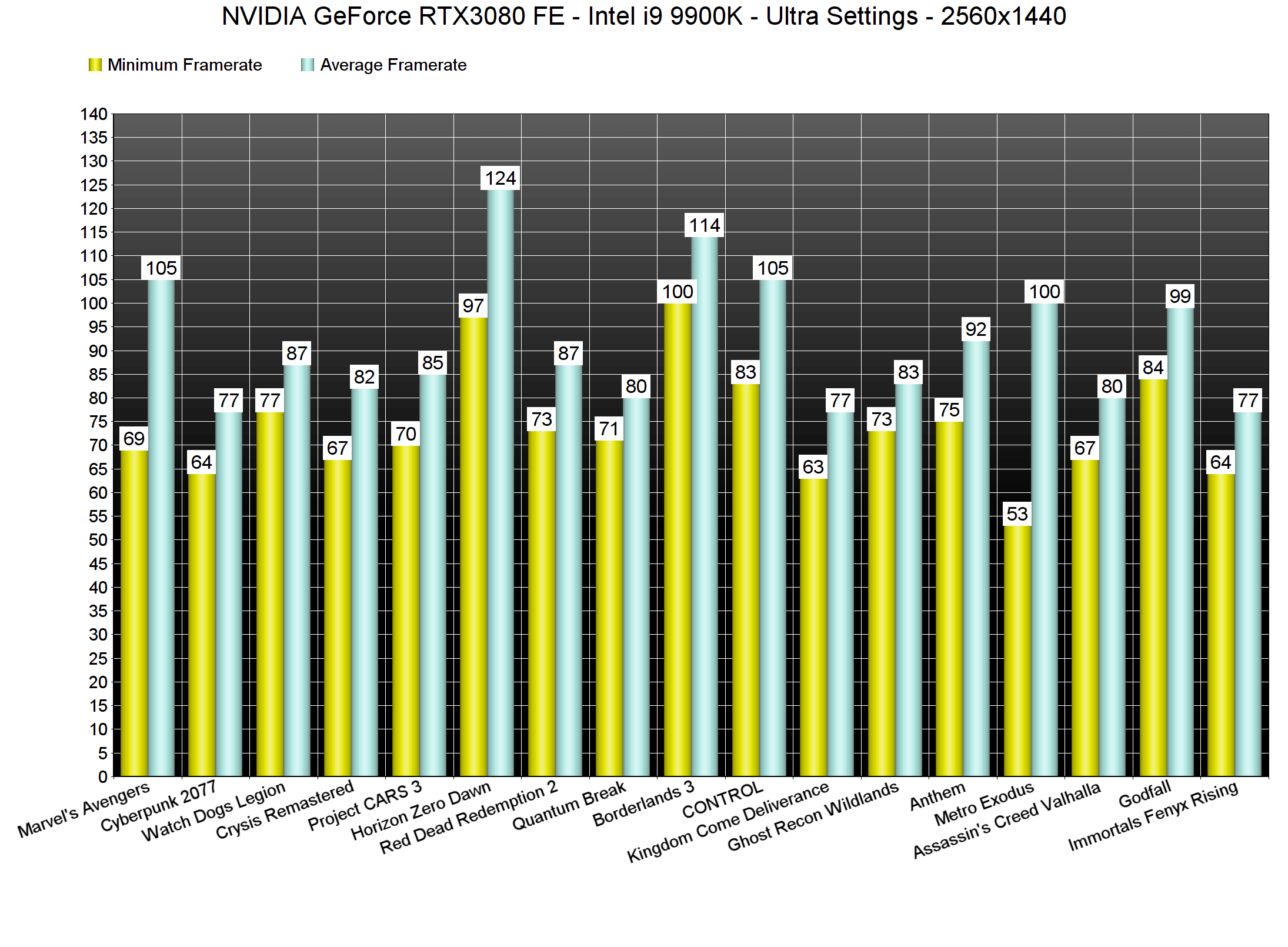 NVIDIA GeForce RTX3080 1440p benchmarks