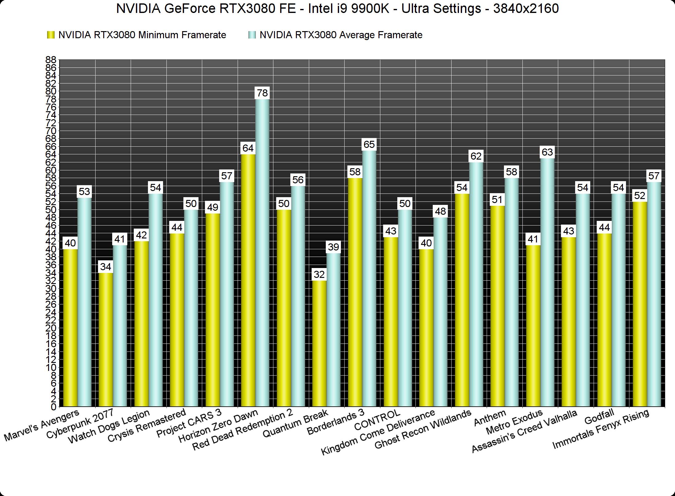 NVIDIA GeForce RTX3080 4K benchmarks