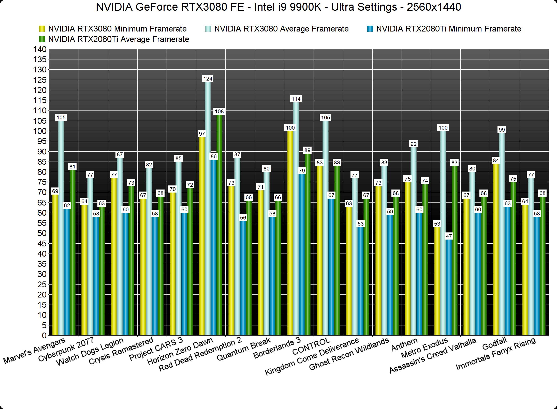 NVIDIA GeForce RTX3080 vs RTX2080Ti 1440p benchmarks