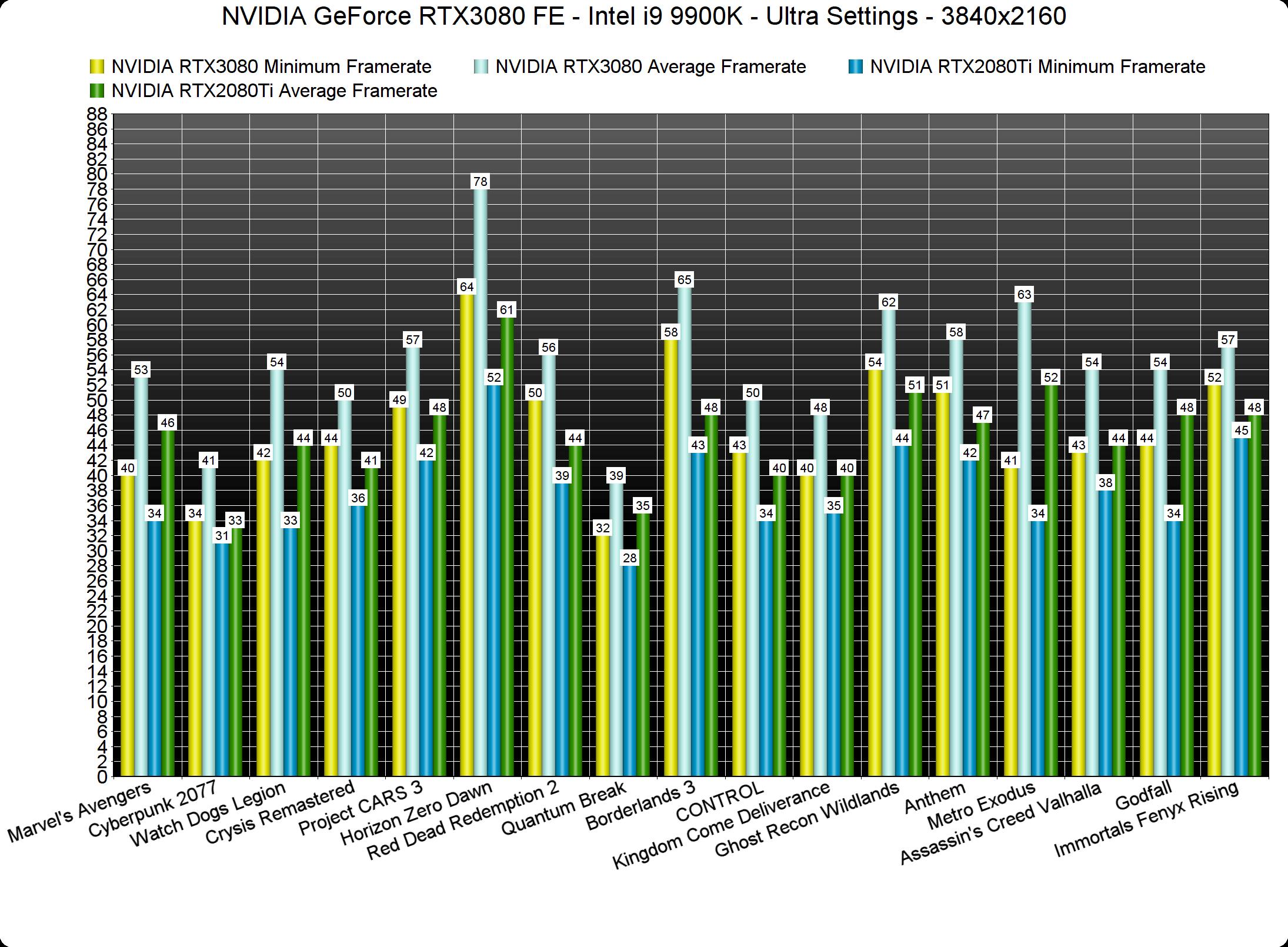 NVIDIA GeForce RTX3080 vs RTX2080Ti 4K benchmarks