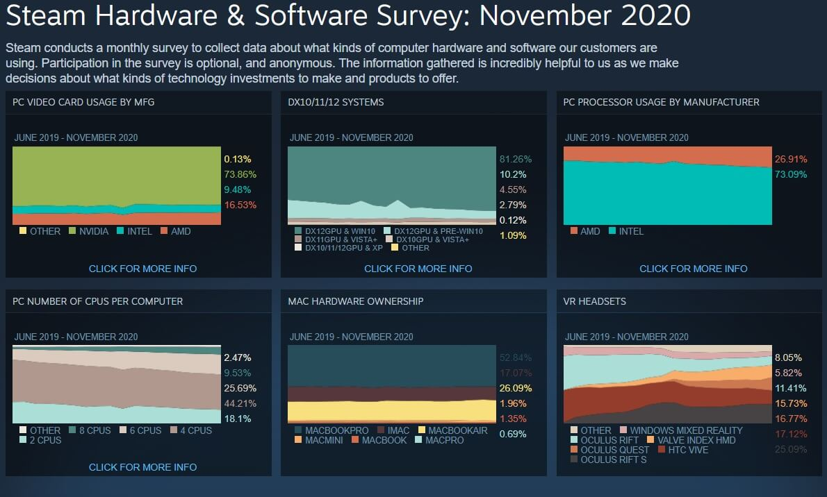 Steam survey November 2020-1