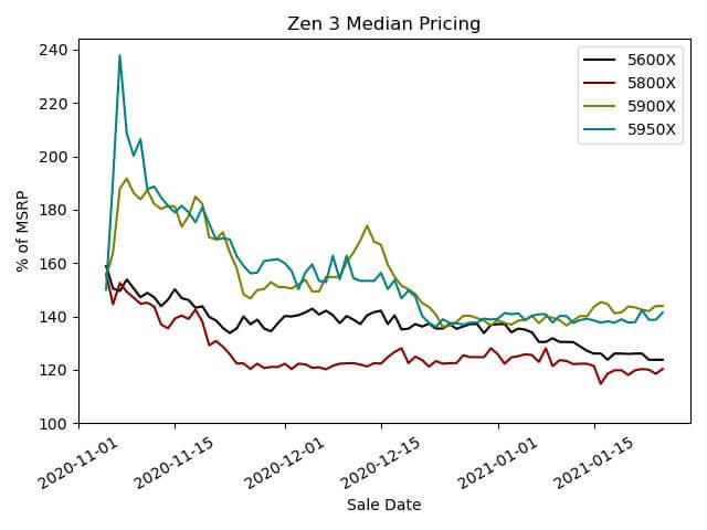 AMD Zen 3 CPU lineup eBay scalping report-1